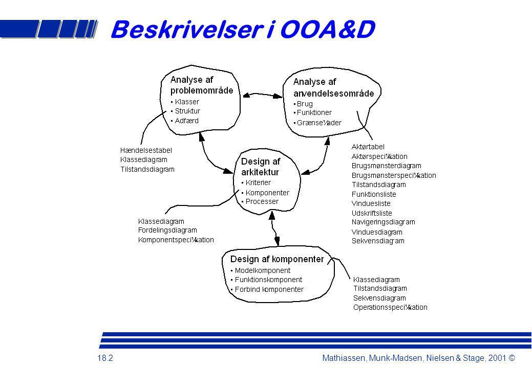 Beskrivelser i OOA&D