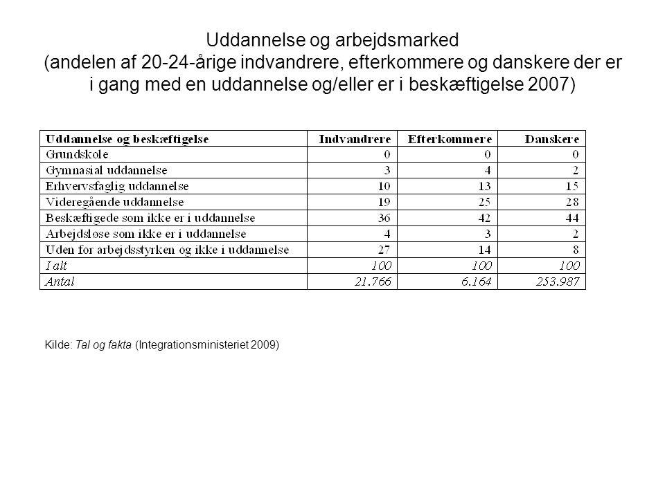 Uddannelse og arbejdsmarked (andelen af 20-24-årige indvandrere, efterkommere og danskere der er i gang med en uddannelse og/eller er i beskæftigelse 2007)
