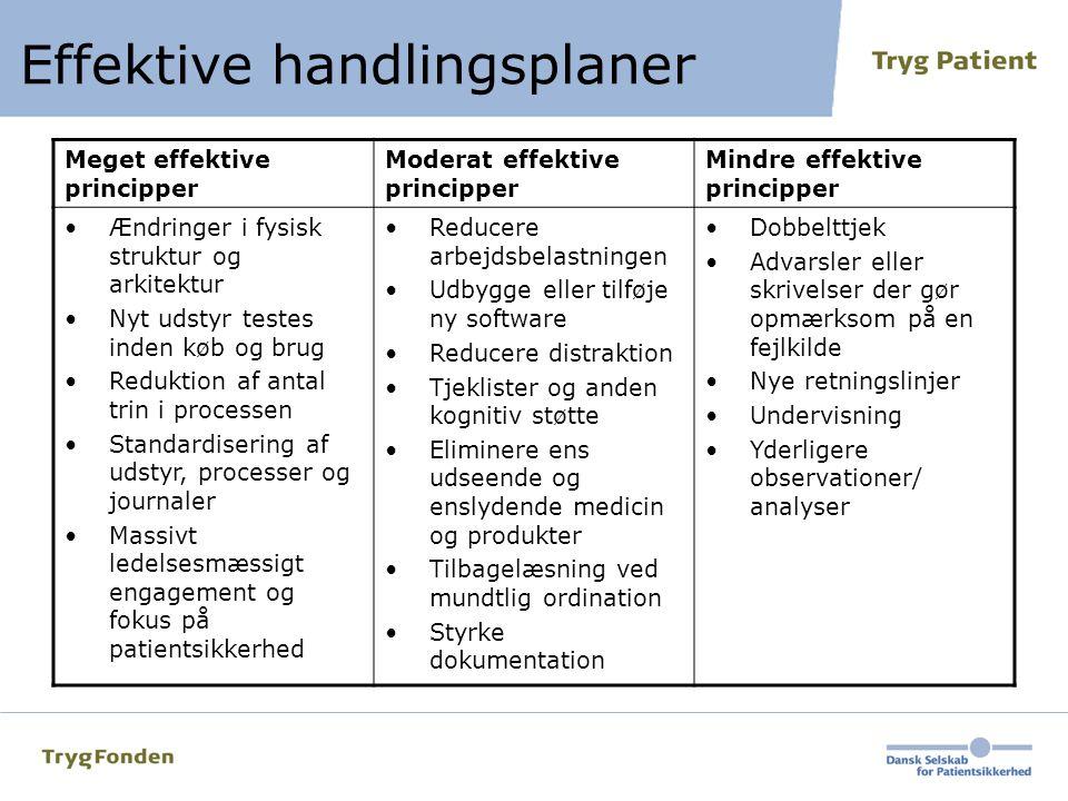 Effektive handlingsplaner
