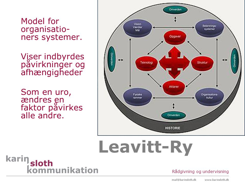 Leavitt-Ry Model for organisatio-ners systemer.