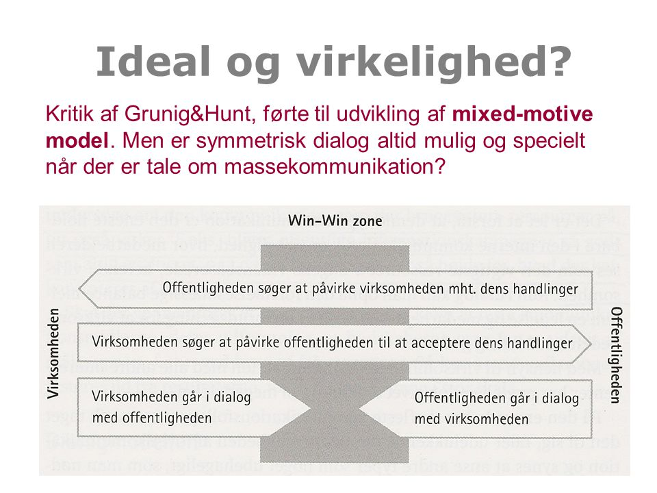 Ideal og virkelighed