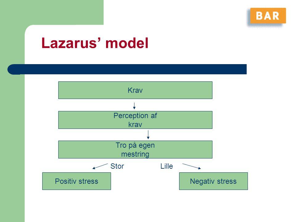 Lazarus' model Krav Perception af krav Tro på egen mestring Stor Lille