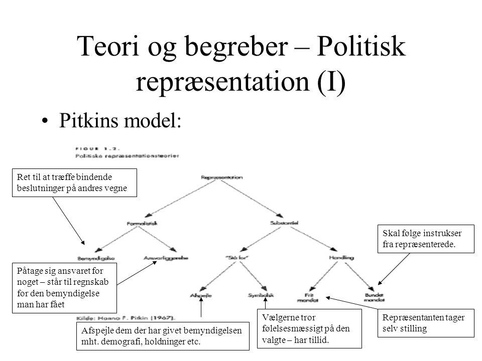 Teori og begreber – Politisk repræsentation (I)