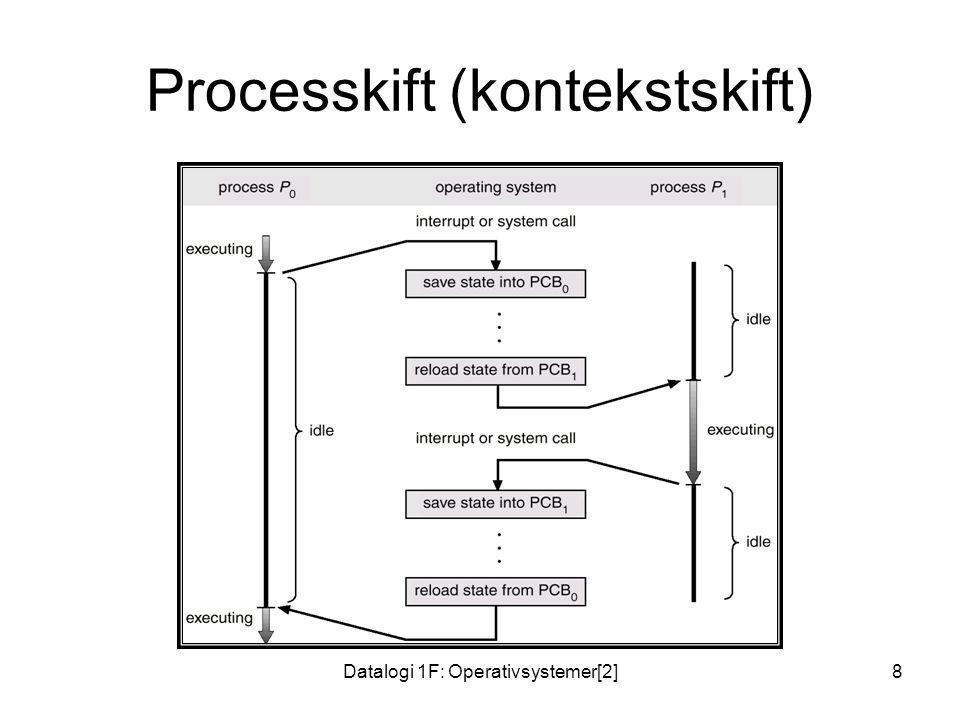 Processkift (kontekstskift)