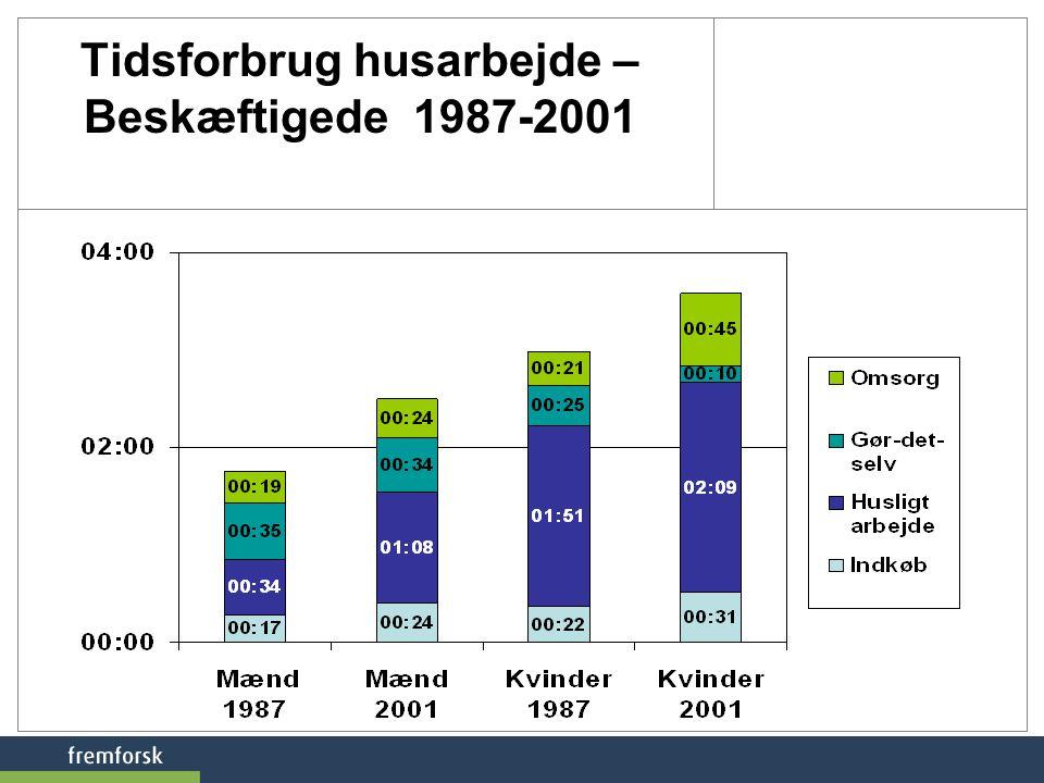 Tidsforbrug husarbejde – Beskæftigede 1987-2001