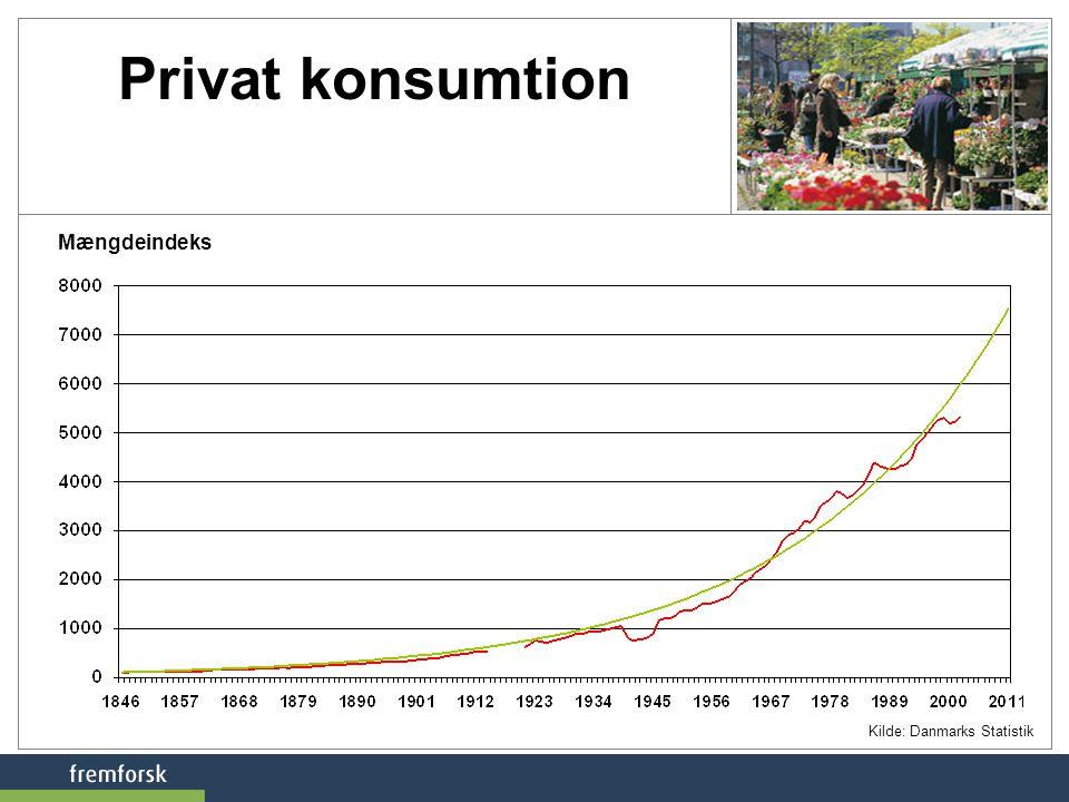Privat konsumtion Mængdeindeks Kilde: Danmarks Statistik