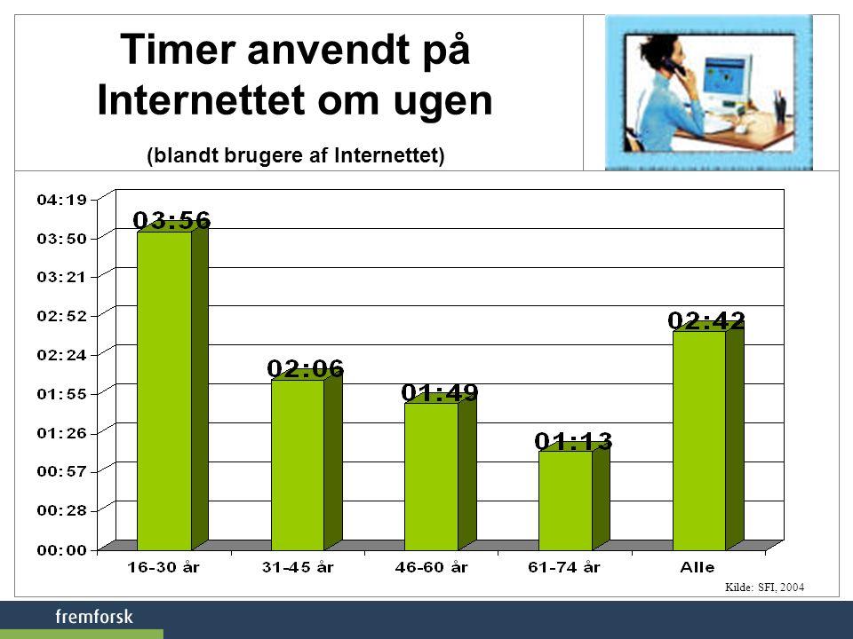 Timer anvendt på Internettet om ugen (blandt brugere af Internettet)