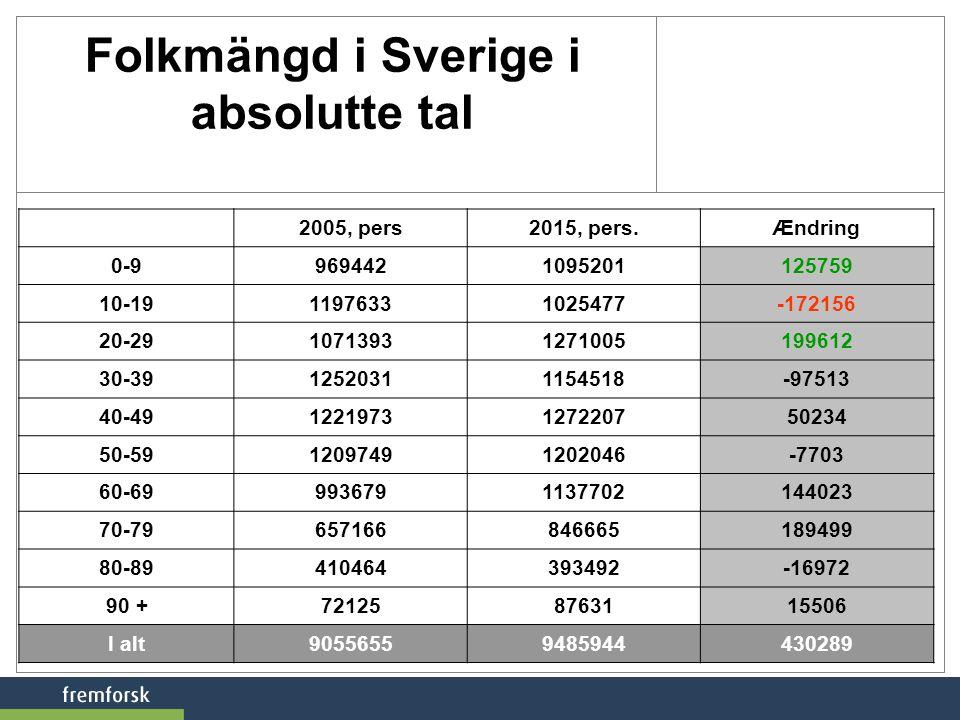Folkmängd i Sverige i absolutte tal