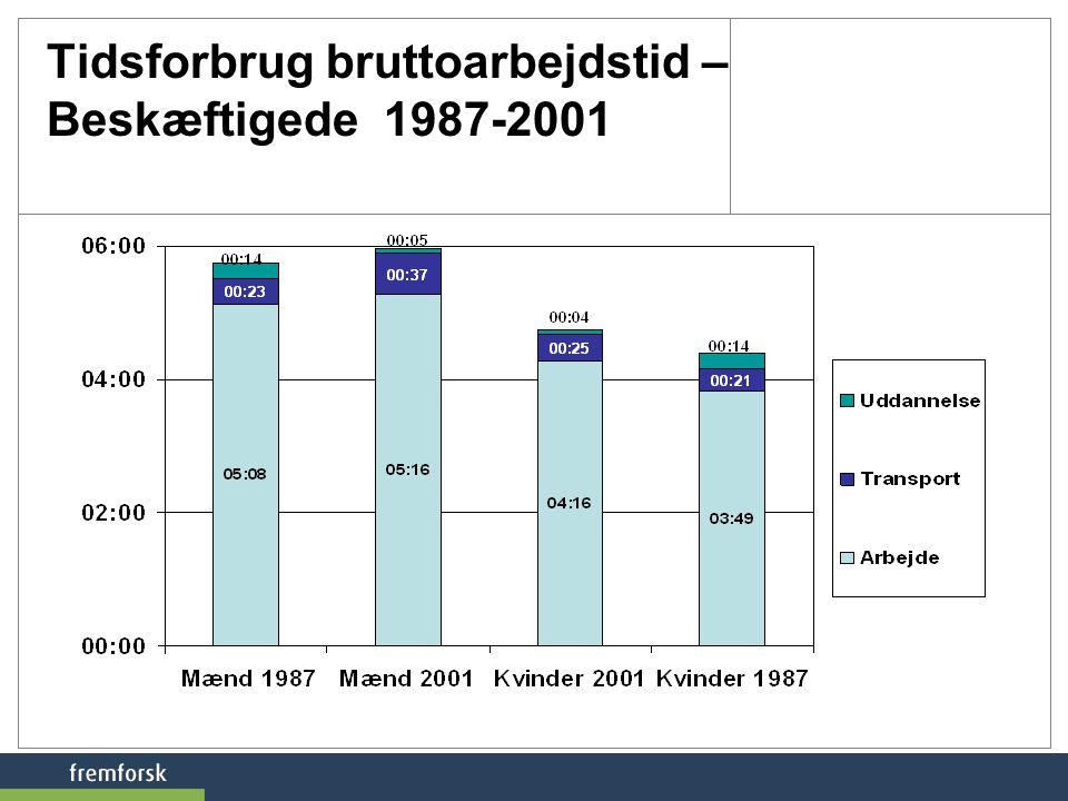 Tidsforbrug bruttoarbejdstid – Beskæftigede 1987-2001