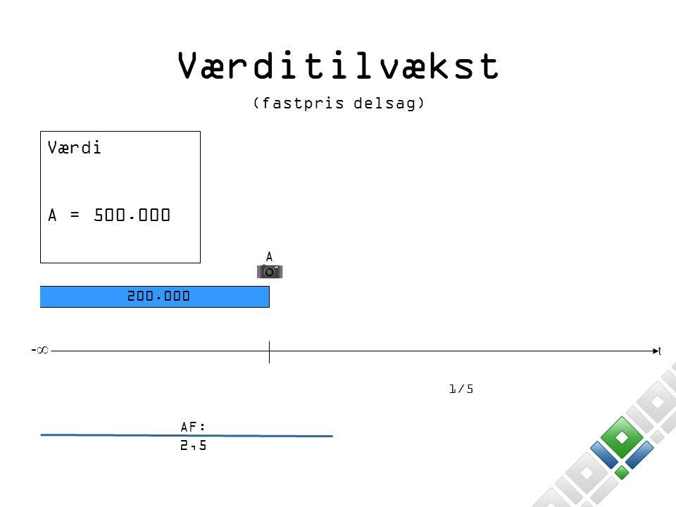 Værditilvækst Værdi A = 500.000 (fastpris delsag) -∞ A 200.000 AF: 2,5