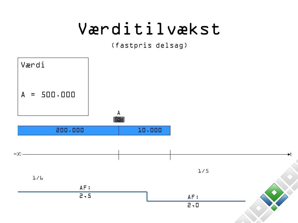 Værditilvækst Værdi A = 500.000 (fastpris delsag) -∞ A 200.000 10.000