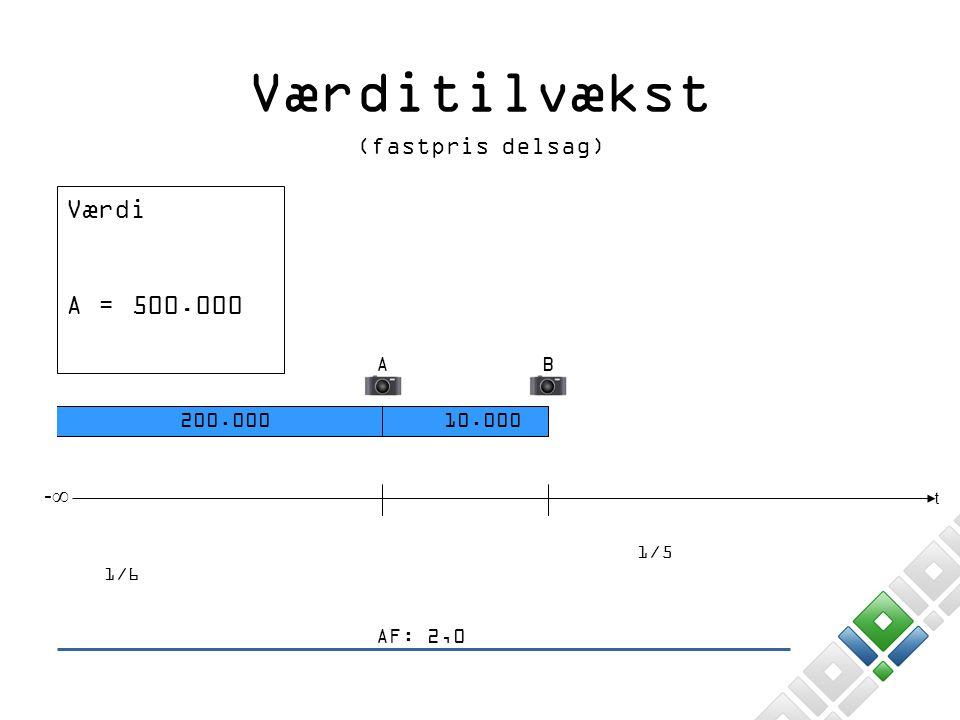 Værditilvækst Værdi A = 500.000 (fastpris delsag) -∞ A B 200.000