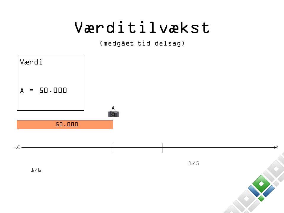 Værditilvækst Værdi A = 50.000 (medgået tid delsag) -∞ A 50.000