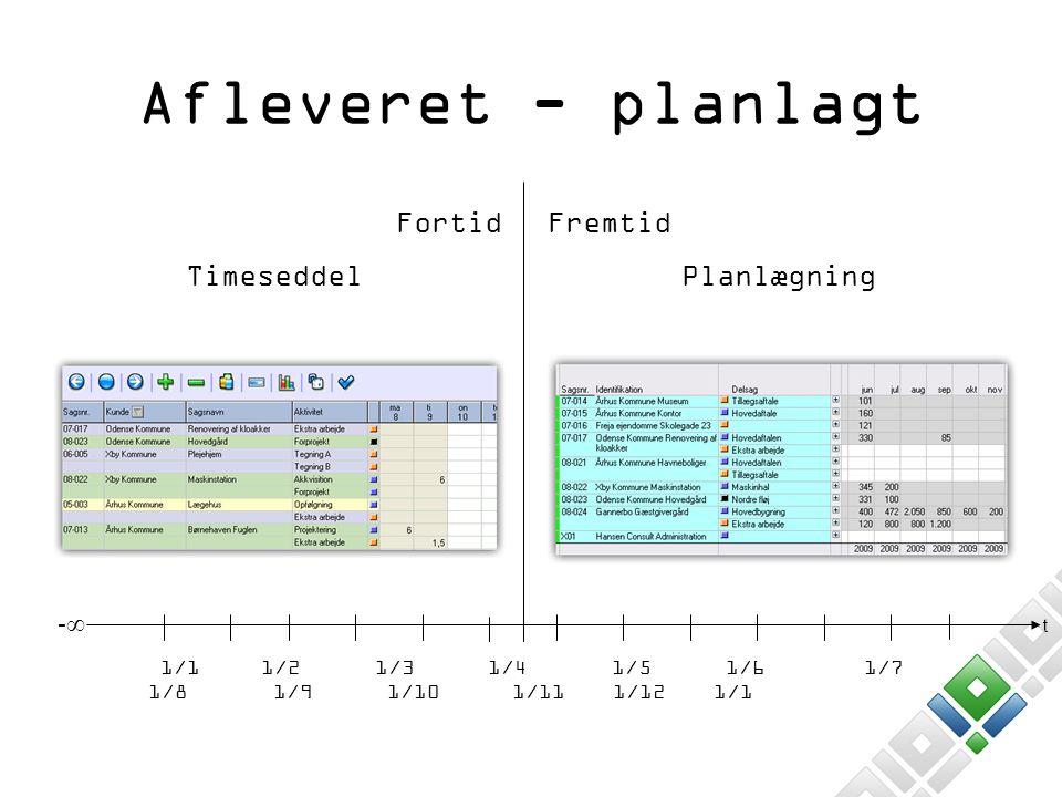 Afleveret - planlagt Fortid Timeseddel Fremtid Planlægning -∞