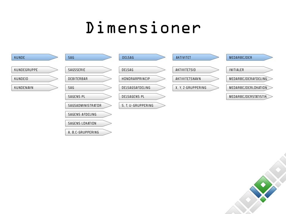 Dimensioner 24