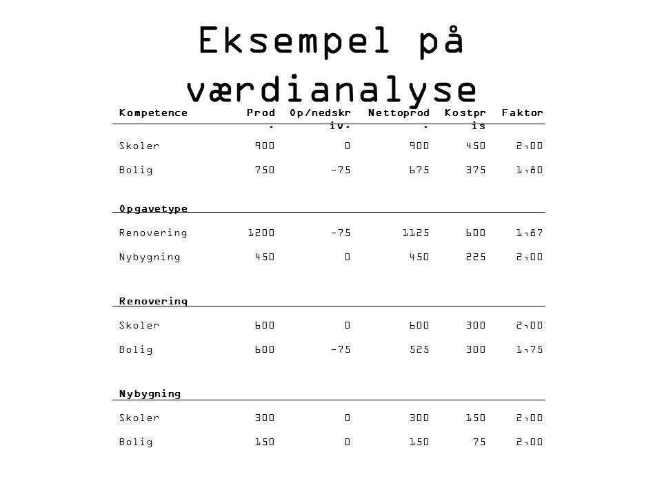 Eksempel på værdianalyse