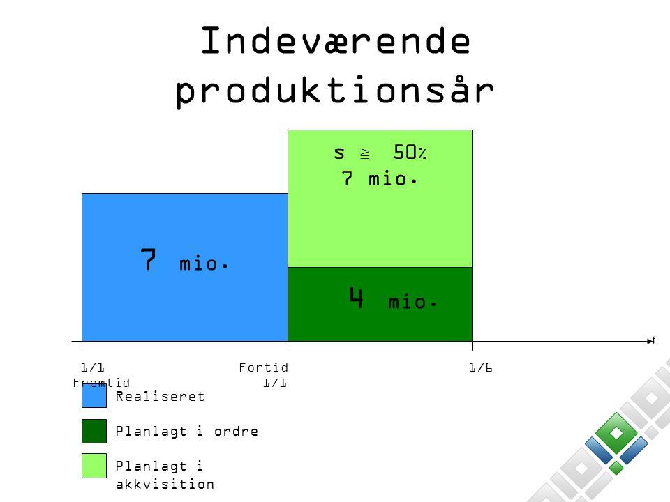 Indeværende produktionsår