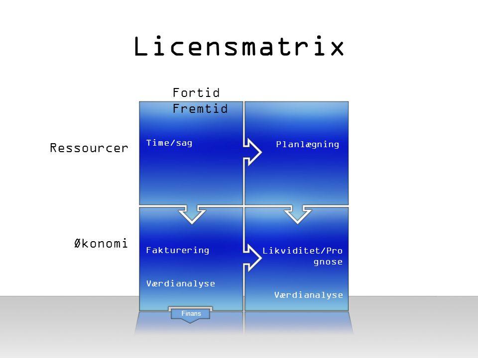 Licensmatrix Fortid Fremtid Ressourcer Økonomi Time/sag Planlægning