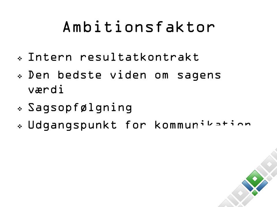Ambitionsfaktor Intern resultatkontrakt