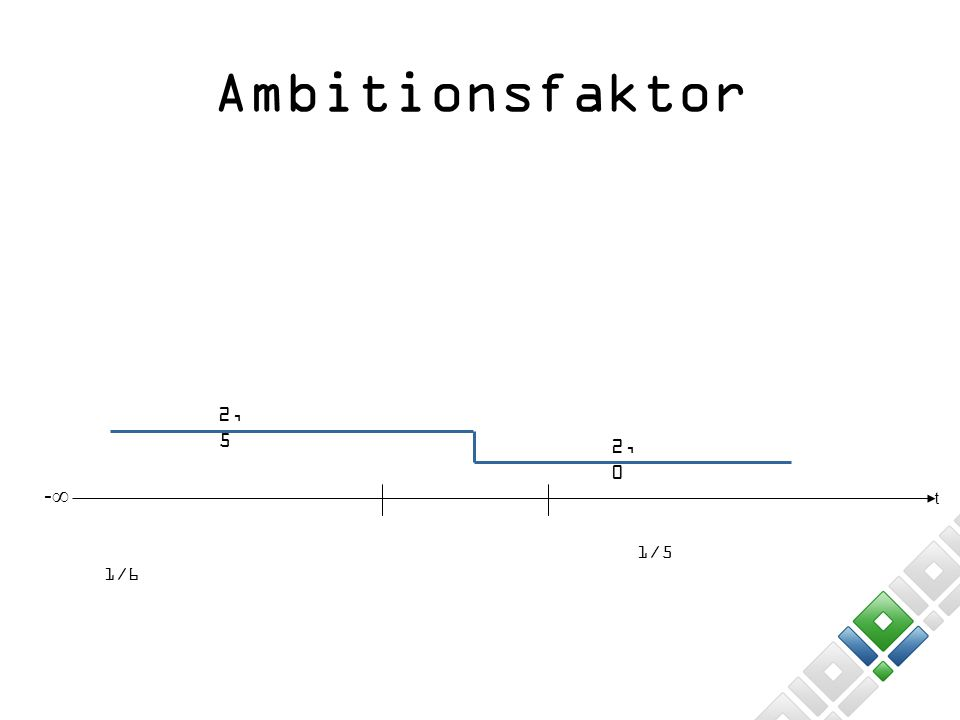 Ambitionsfaktor 2,5 2,0 -∞ t 1/5 1/6 8