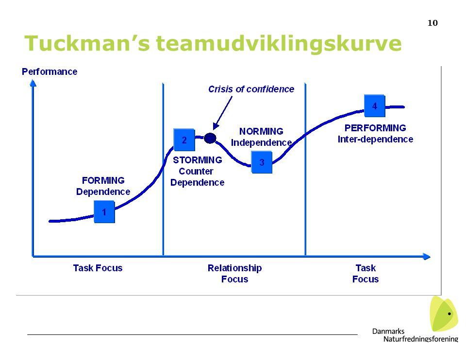 Tuckman's teamudviklingskurve