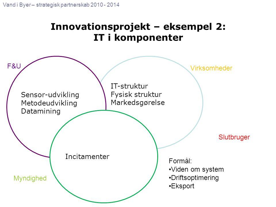 Innovationsprojekt – eksempel 2: IT i komponenter