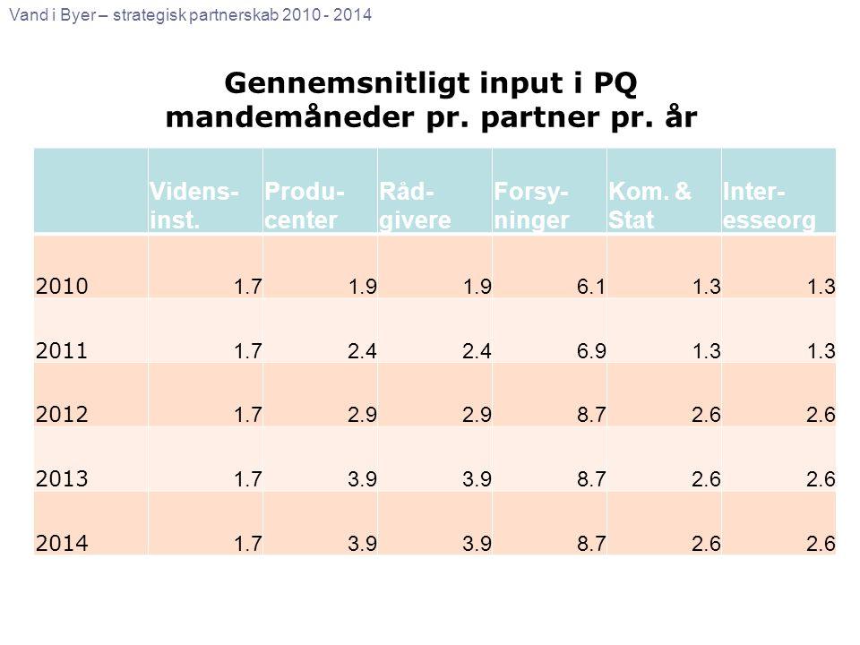 Gennemsnitligt input i PQ mandemåneder pr. partner pr. år