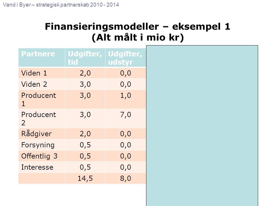 Finansieringsmodeller – eksempel 1 (Alt målt i mio kr)