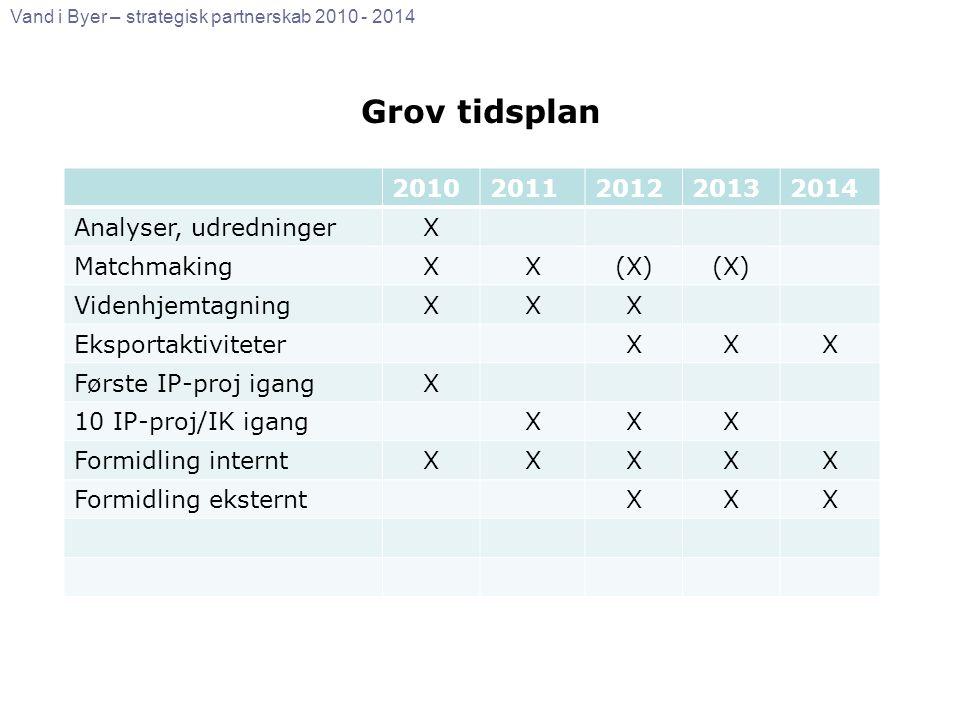 Grov tidsplan 2010 2011 2012 2013 2014 Analyser, udredninger X
