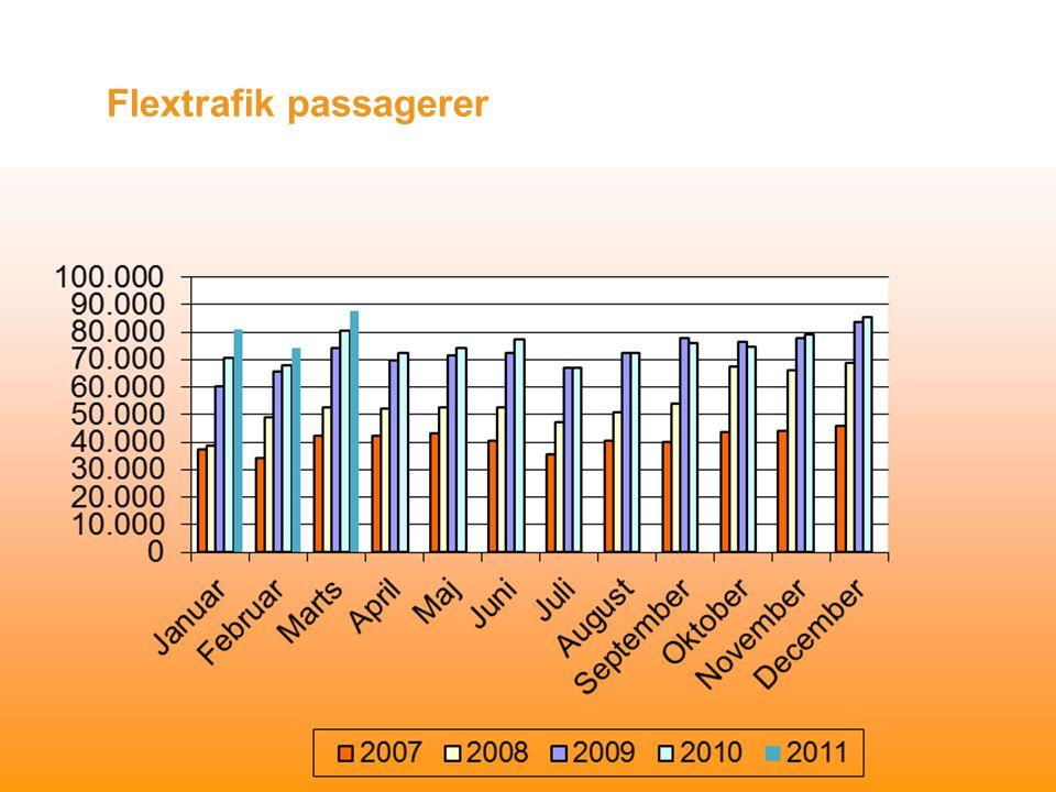 Flextrafik passagerer