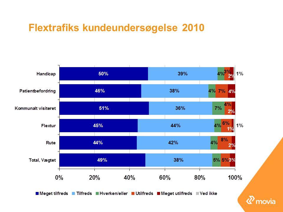 Flextrafiks kundeundersøgelse 2010