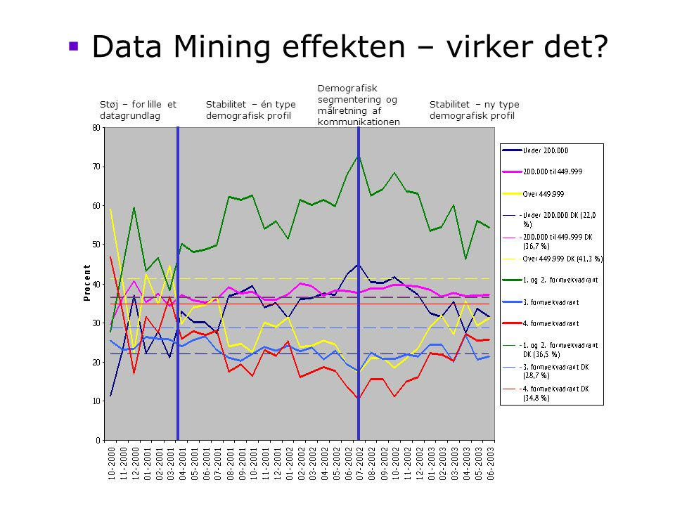 Data Mining effekten – virker det