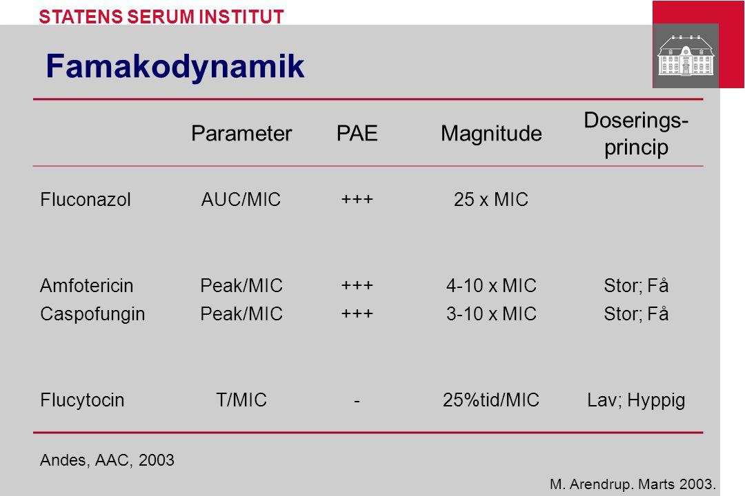 Famakodynamik Parameter PAE Magnitude Doserings-princip Fluconazol
