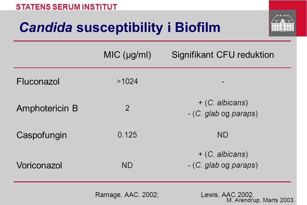 Candida susceptibility i Biofilm