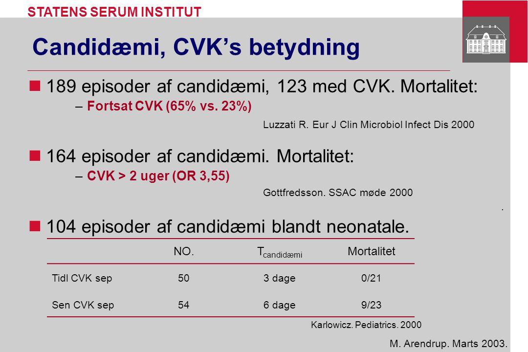 Candidæmi, CVK's betydning