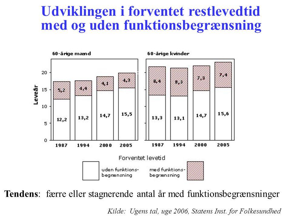 Udviklingen i forventet restlevedtid med og uden funktionsbegrænsning