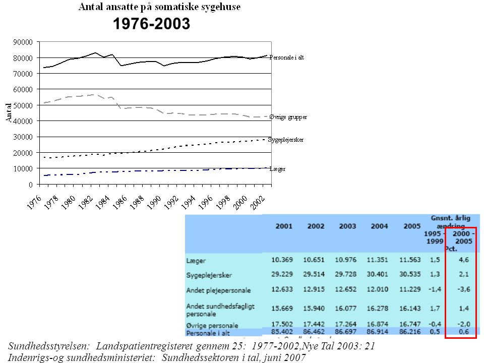 1976-2003 Sundhedsstyrelsen: Landspatientregisteret gennem 25: 1977-2002,Nye Tal 2003: 21.