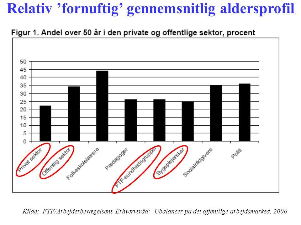 Relativ 'fornuftig' gennemsnitlig aldersprofil