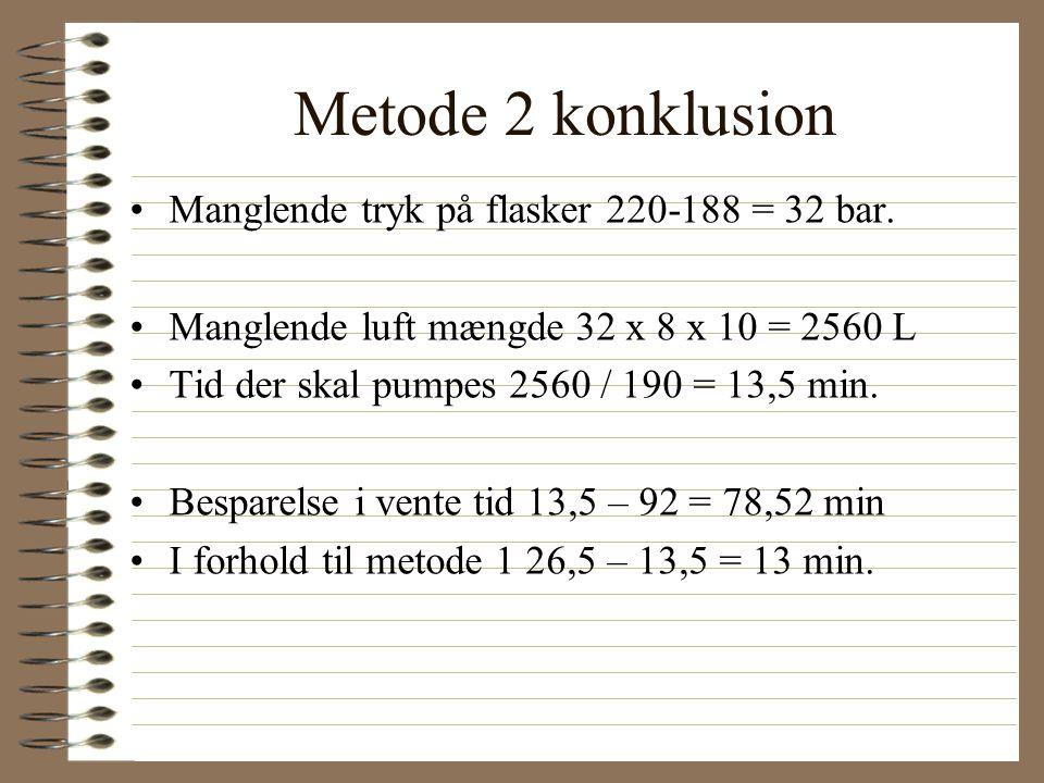 Metode 2 konklusion Manglende tryk på flasker 220-188 = 32 bar.