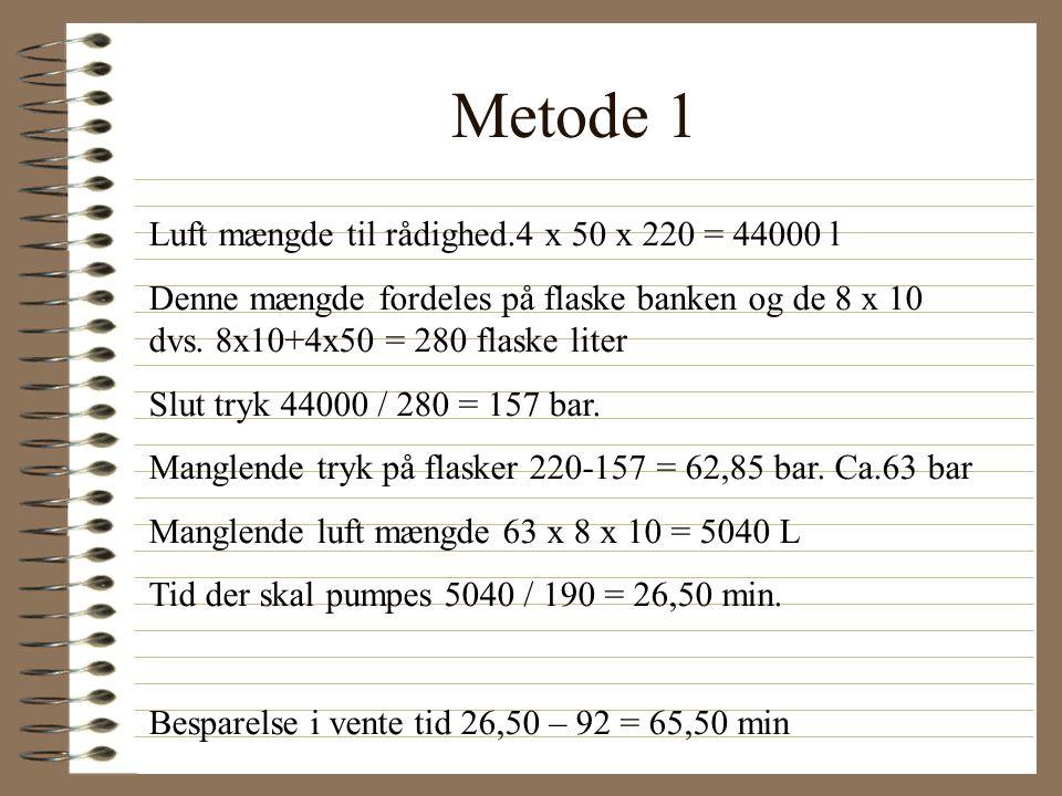 Metode 1 Luft mængde til rådighed.4 x 50 x 220 = 44000 l