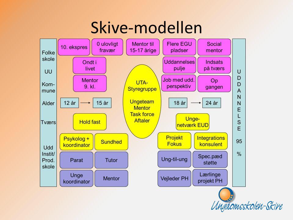 Skive-modellen