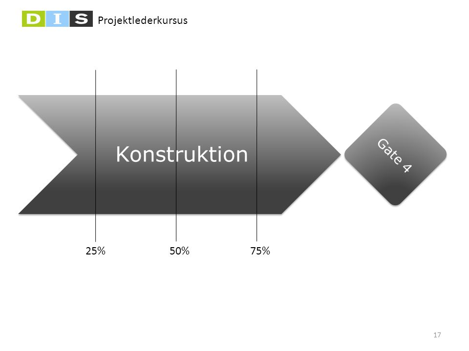 Konstruktion Gate 4 25% 50% 75%