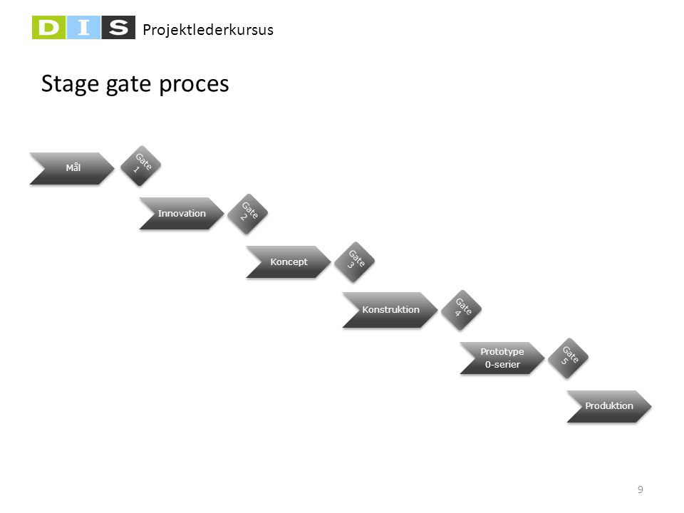 Stage gate proces Gate 1 Mål Innovation Gate 2 Koncept Gate 3