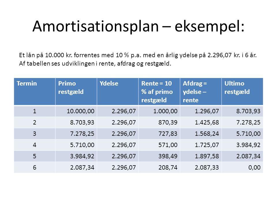 Amortisationsplan – eksempel: