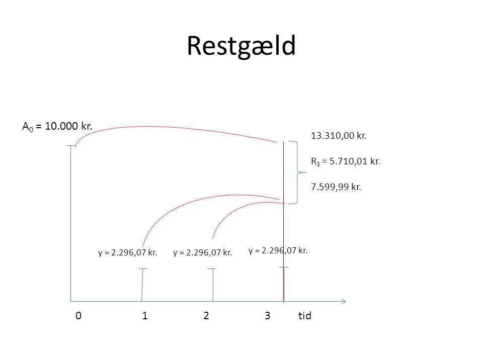 Restgæld A0 = 10.000 kr. 0 1 2 3 tid 13.310,00 kr. R3 = 5.710,01 kr.