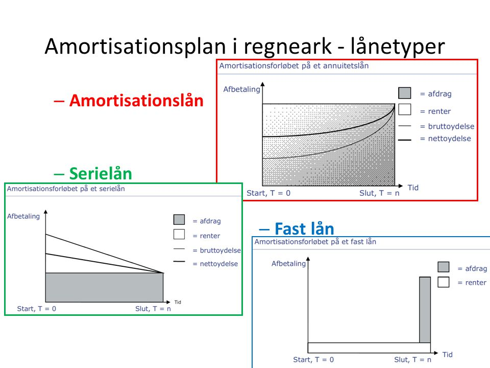 Amortisationsplan i regneark - lånetyper