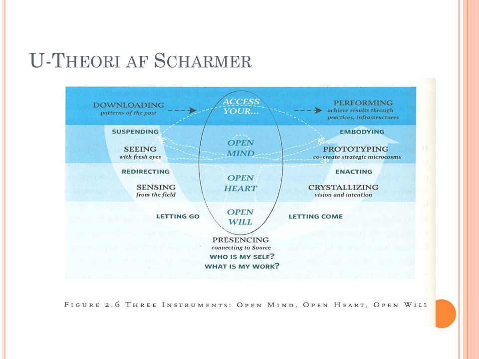 U-Theori af Scharmer