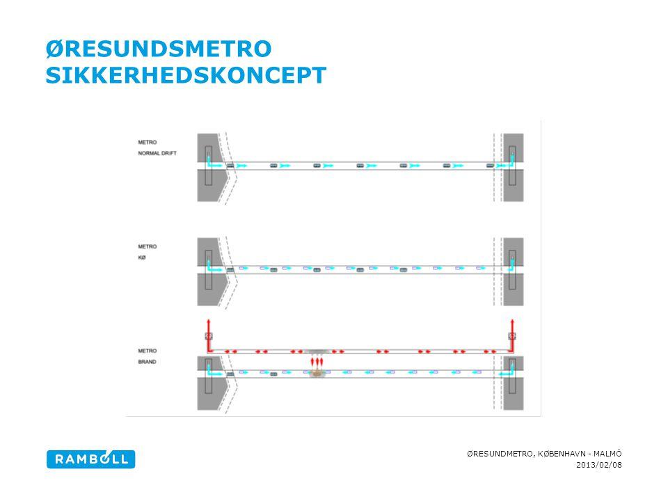 Øresundsmetro Sikkerhedskoncept