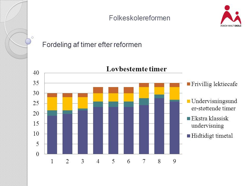 Fordeling af timer efter reformen