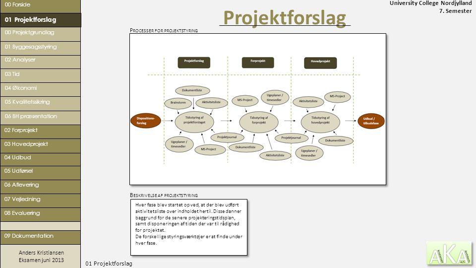 Projektforslag 01 Projektforslag Processer for projektstyring